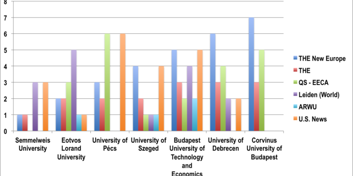 """Önkép vs ranking-pozíció az """"új"""" uniós felsőoktatásokról"""