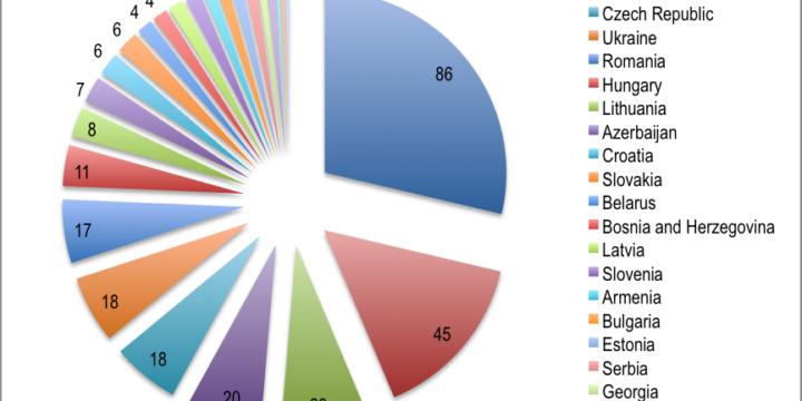 Magyar pozíció-változások a QS keleti egyetemi térségi rangsorában