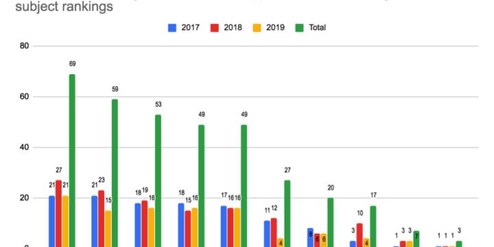 Hungarian Universities  in Subject Rankings – 2019