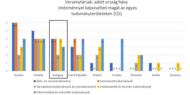 A valódi versenytér: magyar egyetemek a nemzetközi mezőnyben – webinárium a rangsorokról